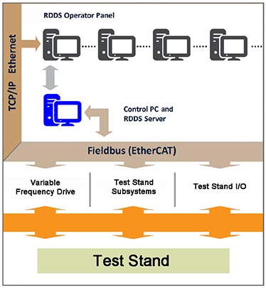 RDDS Computer and Test Rig Interface Diagram