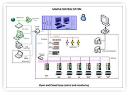 Sample Control Systems and Monitoring - Open and Closed Loop